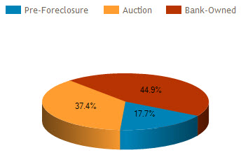 orlando foreclosure