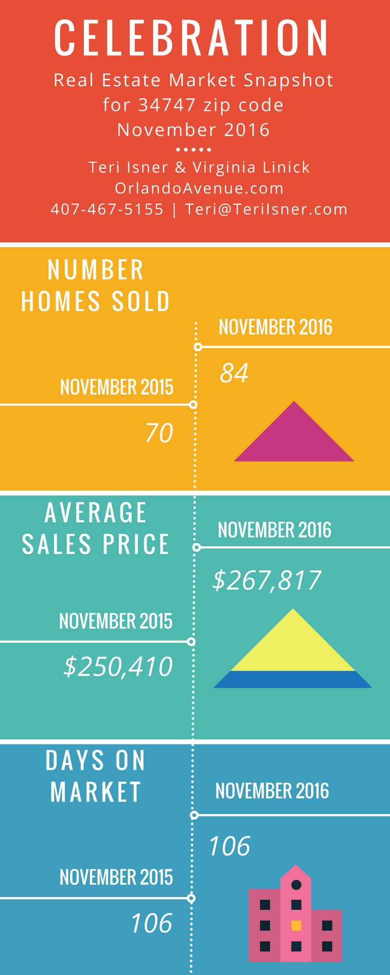 Celebration Real Estate Market Report