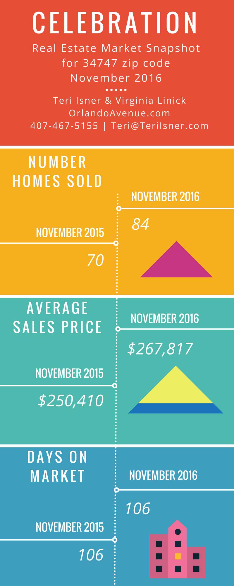 Celebration Real Estate Market Report
