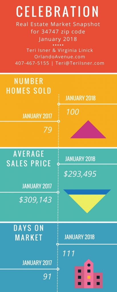Celebration Real Estate Market Trends Report