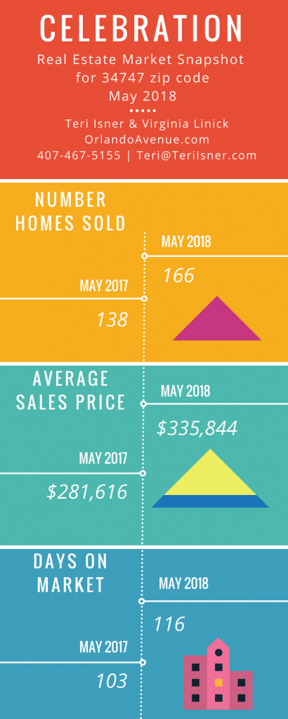 Celebration Florida Real Estate Market Report for May 2018