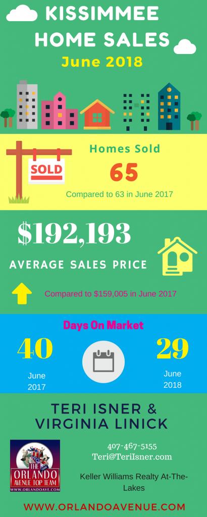 Kissimmee Florida Real Estate Market Report for June 2018