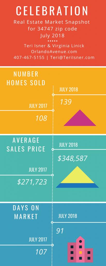 Celebration Florida Real Estate Market Report for July 2018