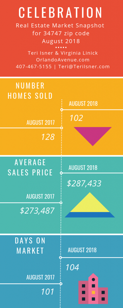 Celebration Florida Real Estate Market Report for August 2018