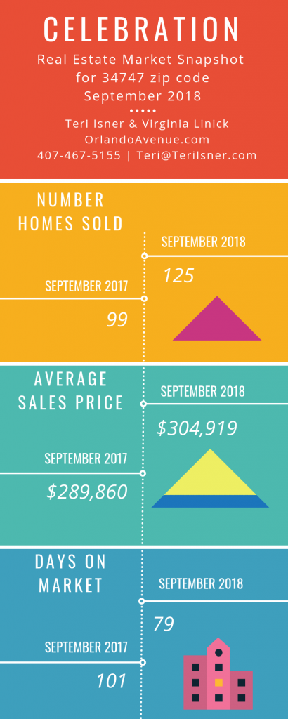 Celebration Florida Real Estate Market Report for September 2018