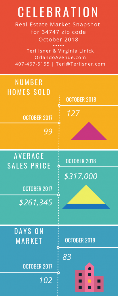 Celebration Florida Real Estate Market Report for October 2018