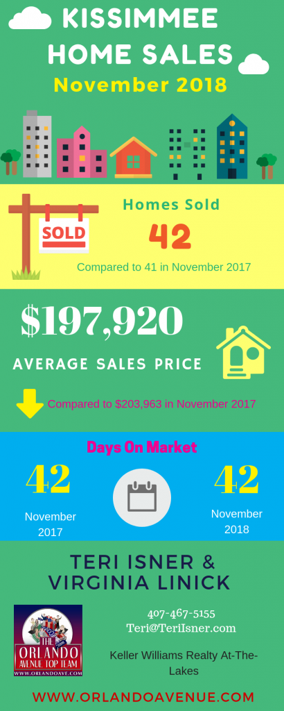 Kissimmee Florida Real Estate Market Report for November 2018