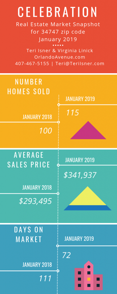 Celebration Florida Real Estate Market Report for January 2019