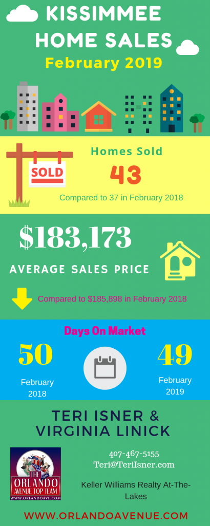 Kissimmee Florida Real Estate Market Report for February 2019