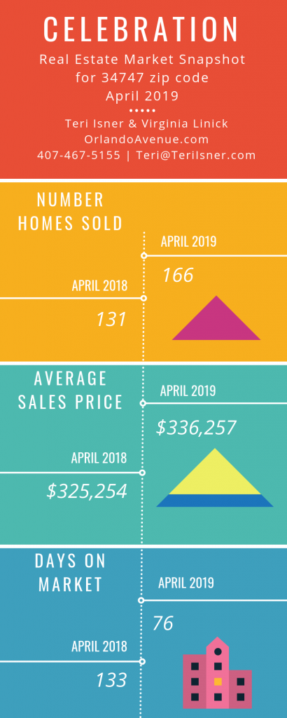 Celebration Florida Real Estate Market Report for April 2019