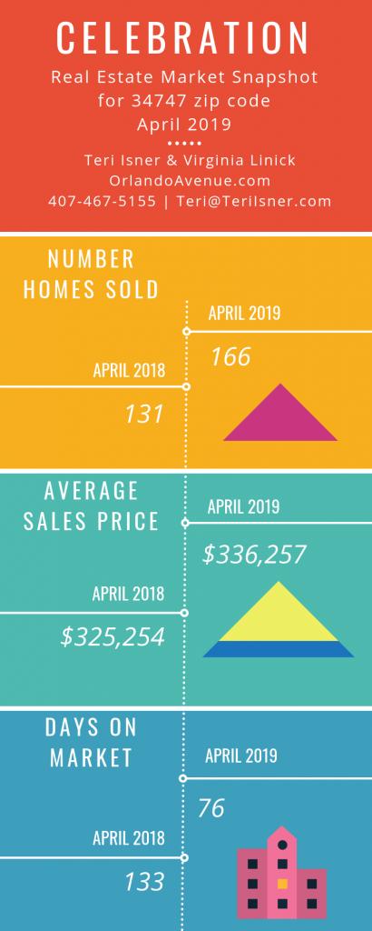 Celebration Florida Real Estate Market Report for April 2019