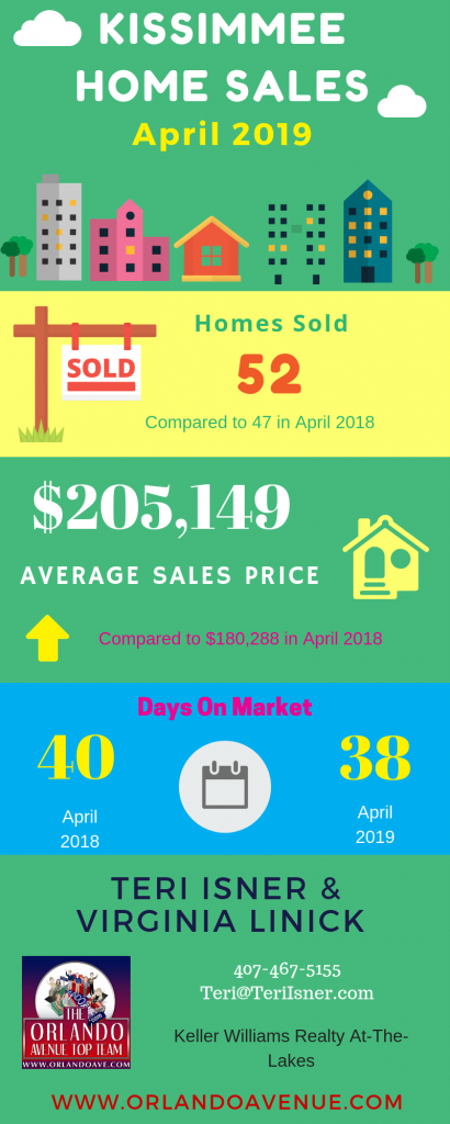 Kissimmee Florida Real Estate Market Report for April 2019