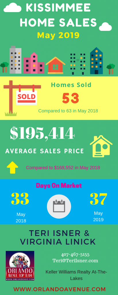 Kissimmee Florida Real Estate Market Report for May 2019