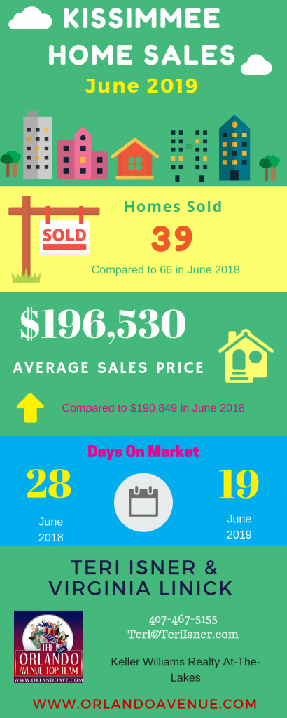 Kissimmee Florida Real Estate Market Report for June 2019